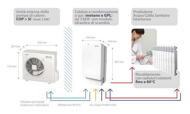 Riscaldamento Ad Aria A Gas.Airsystem Impianti Torino Riscaldamento Torino